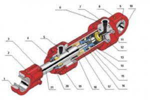 Kiến thức về hệ thống ben thủy lực xe ba bánh chở hàng