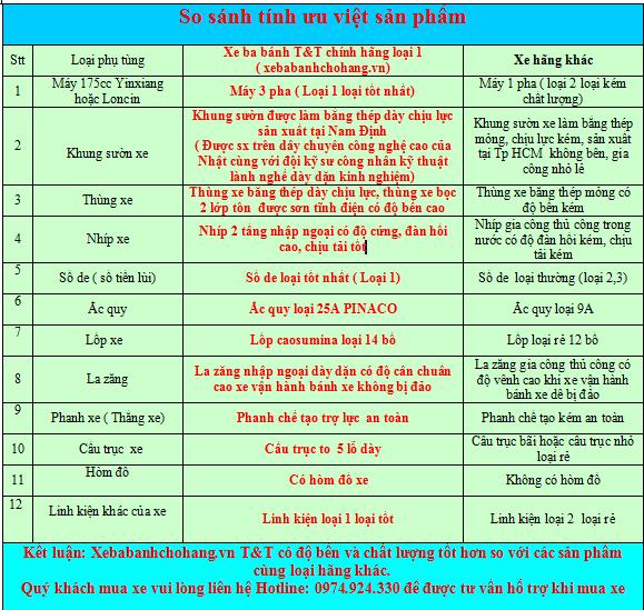 so sánh tính ưu Việt của sản phẩm