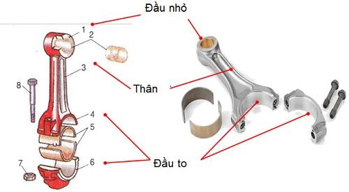 cấu tạo của thanh truyền trong động cơ xe máy
