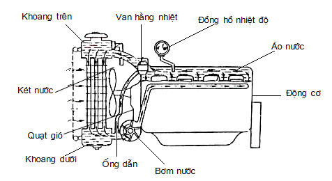 Nguyên lý hoạt động của hệ thống làm mát động cơ xe lôi