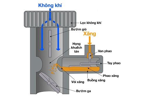 cấu tạo bình xăng con